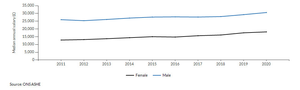 Median annual salary for resident males and females for Suffolk over time