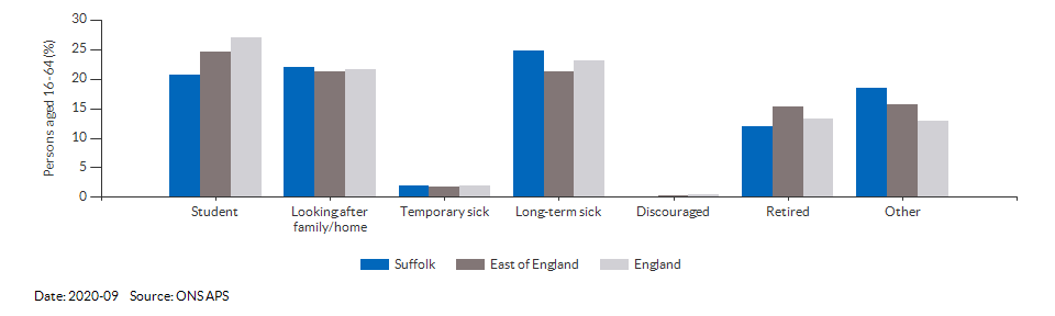 Reasons for economic inactivity in Suffolk for 2020-09