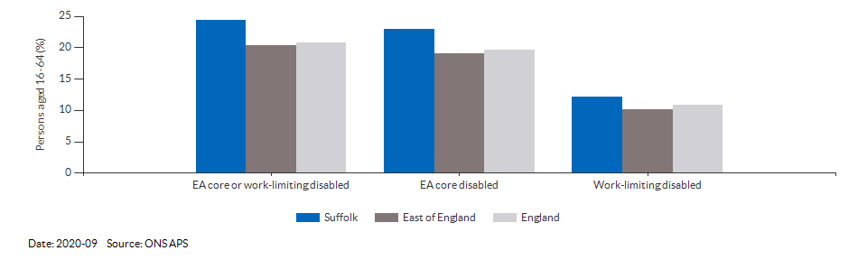 Disability (Equality Act) core level in Suffolk for 2020-09