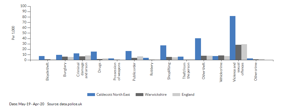 Crime rates by type for Caldecott North East for May-19 - Apr-20
