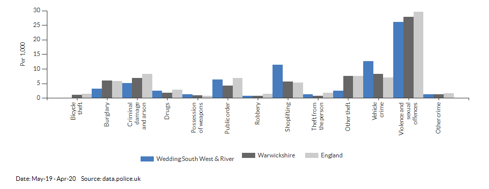 Crime rates by type for Wedding South West & River for May-19 - Apr-20