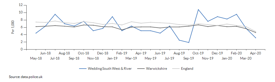 Total crime rate for Wedding South West & River over time