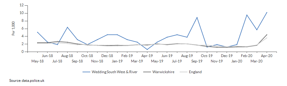 Anti-social behaviour rate for Wedding South West & River over time