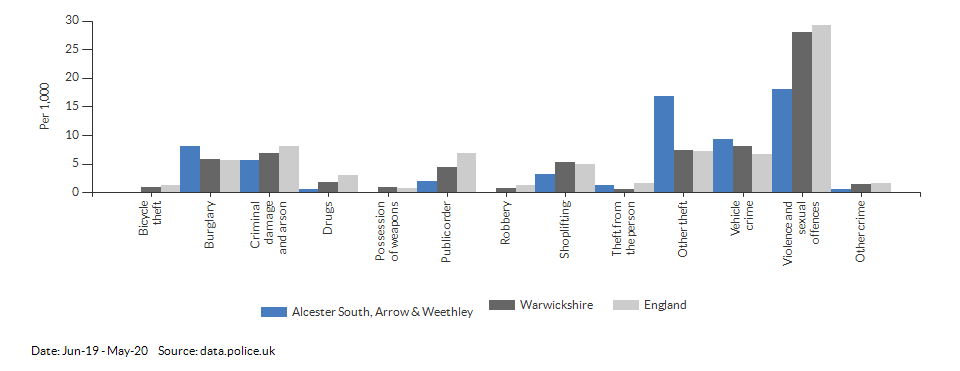 Crime rates by type for Alcester South, Arrow & Weethley for Jun-19 - May-20