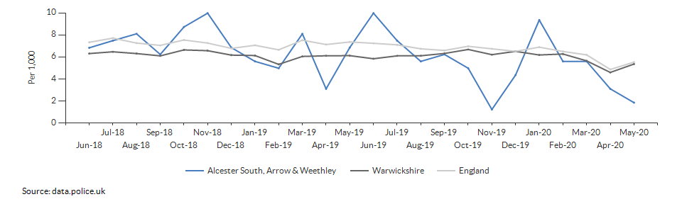 Total crime rate for Alcester South, Arrow & Weethley over time