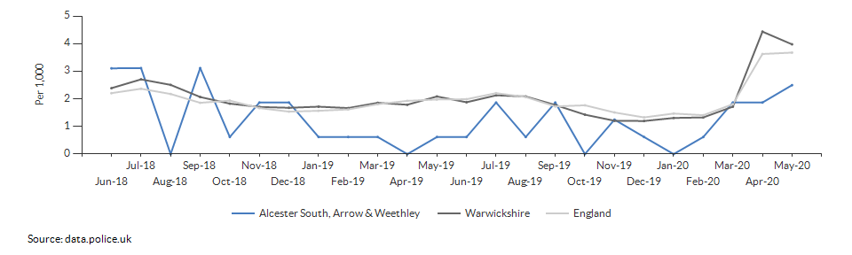 Anti-social behaviour rate for Alcester South, Arrow & Weethley over time