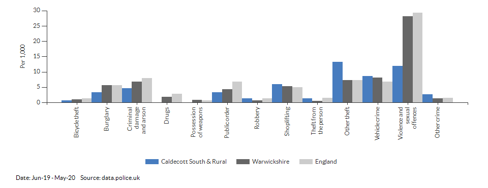 Crime rates by type for Caldecott South & Rural for Jun-19 - May-20