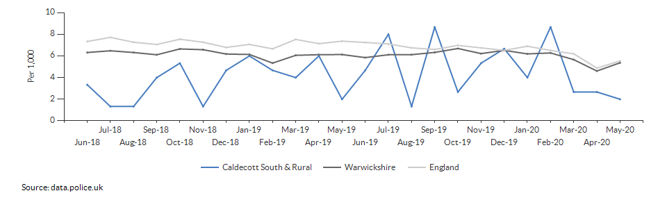 Total crime rate for Caldecott South & Rural over time
