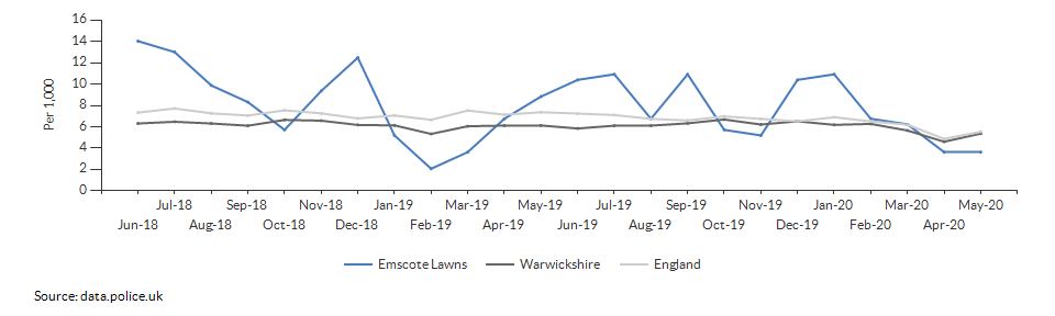 Total crime rate for Emscote Lawns over time