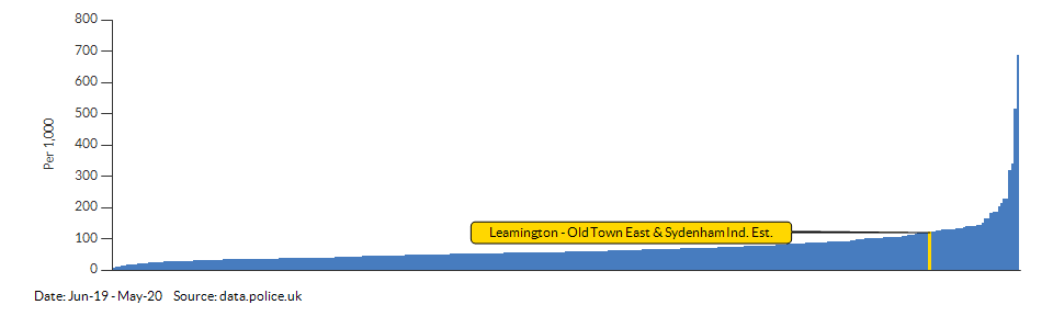 Crime rate for Leamington - Old Town East & Sydenham Ind. Est. compared to other areas for Jun-19 - May-20