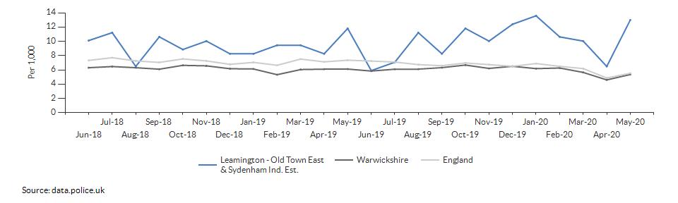 Total crime rate for Leamington - Old Town East & Sydenham Ind. Est. over time