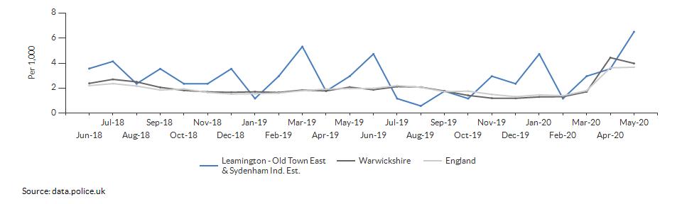 Anti-social behaviour rate for Leamington - Old Town East & Sydenham Ind. Est. over time