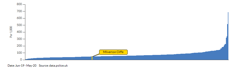 Crime rate for Milverton Cliffe compared to other areas for Jun-19 - May-20
