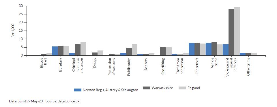 Crime rates by type for Newton Regis, Austrey & Seckington for Jun-19 - May-20