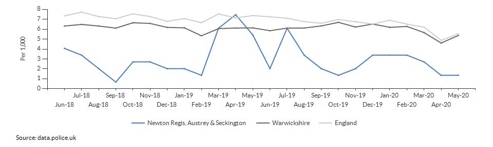 Total crime rate for Newton Regis, Austrey & Seckington over time