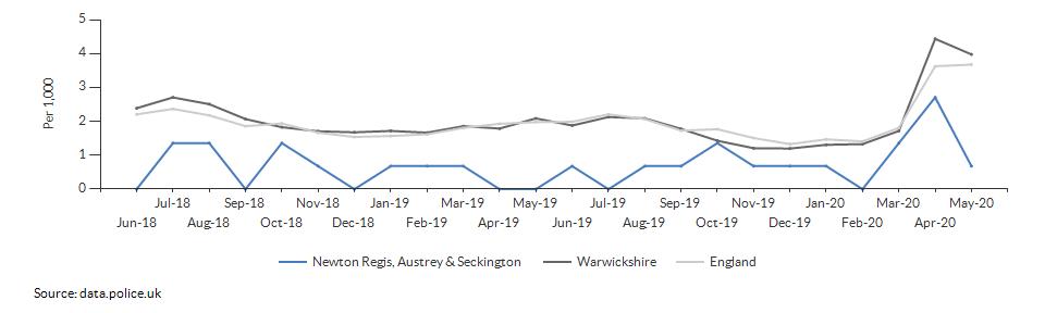 Anti-social behaviour rate for Newton Regis, Austrey & Seckington over time