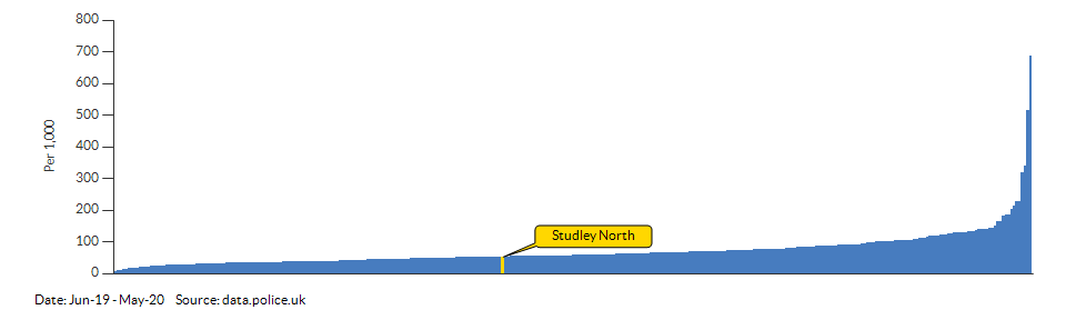 Crime rate for Studley North compared to other areas for Jun-19 - May-20