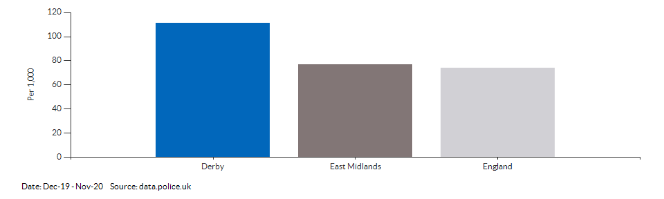 Crime rate for Derby compared to other areas for Dec-19 - Nov-20