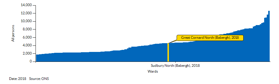 How Great Cornard North (Babergh) compares to other wards in the Local Authority