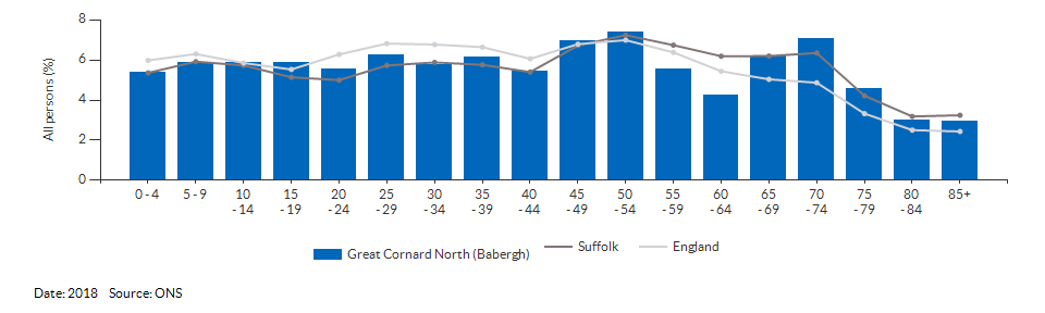 5-year age group population estimates for Great Cornard North (Babergh) for 2018