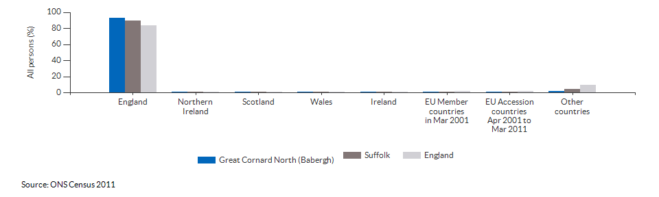 Country of birth for Great Cornard North (Babergh) for 2011
