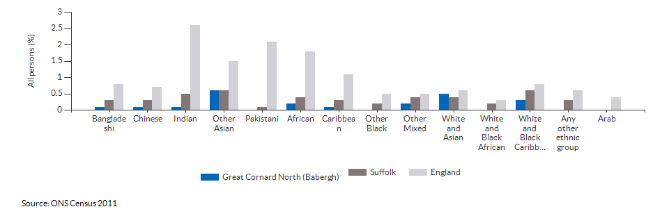 Self-reported health for Great Cornard North (Babergh) for 2011
