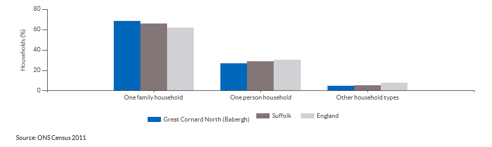Household composition in Great Cornard North (Babergh) for 2011
