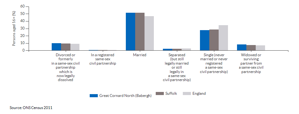 Marital and civil partnership status in Great Cornard North (Babergh) for 2011