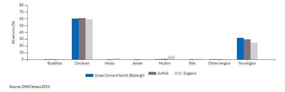 Religion in Great Cornard North (Babergh) for 2011