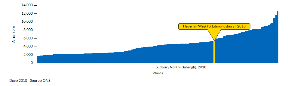 How Haverhill West (St Edmundsbury) compares to other wards in the Local Authority