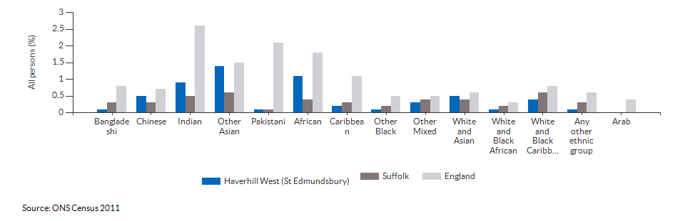 Self-reported health for Haverhill West (St Edmundsbury) for 2011