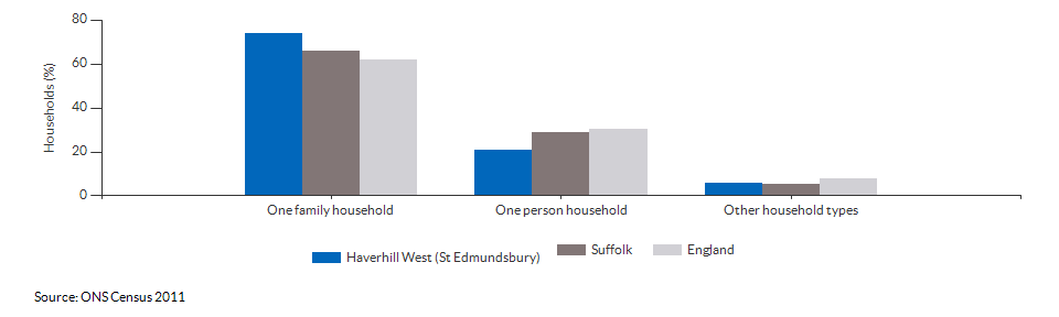 Household composition in Haverhill West (St Edmundsbury) for 2011