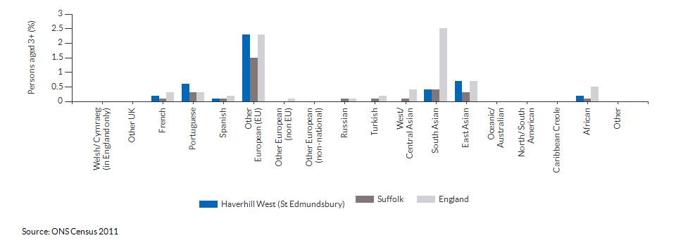 Country of birth in Haverhill West (St Edmundsbury) for 2011