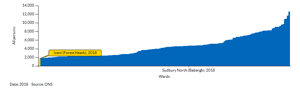 How Iceni (Forest Heath) compares to other wards in the Local Authority