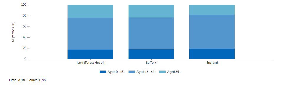 Broad age group estimates for Iceni (Forest Heath) for 2018