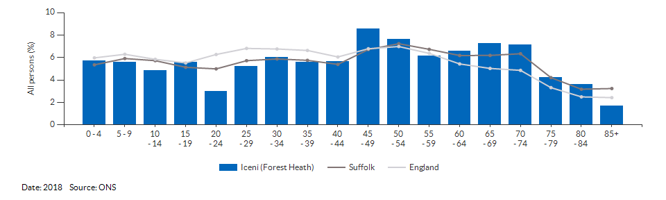 5-year age group population estimates for Iceni (Forest Heath) for 2018
