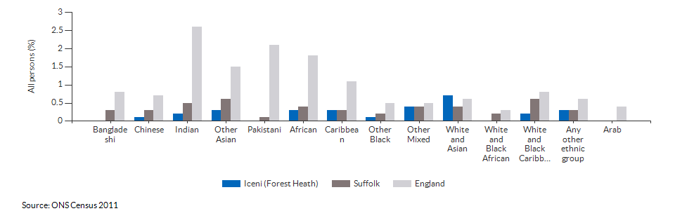 Self-reported health for Iceni (Forest Heath) for 2011