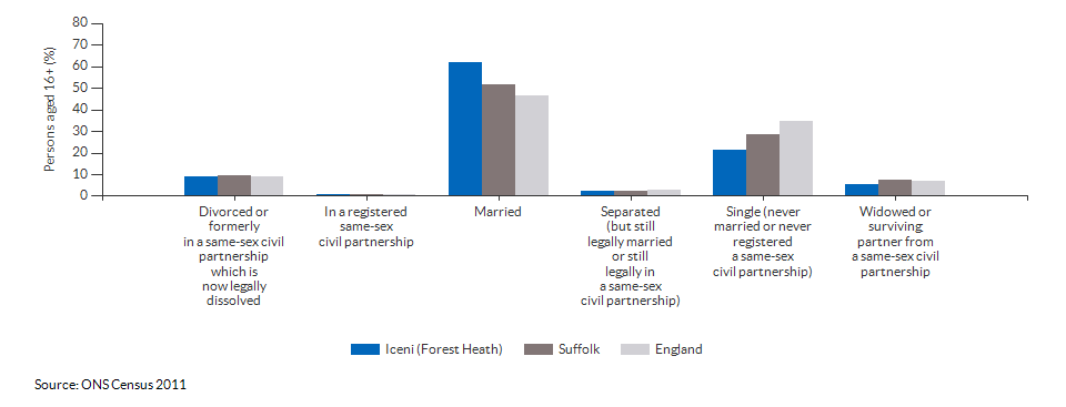 Marital and civil partnership status in Iceni (Forest Heath) for 2011