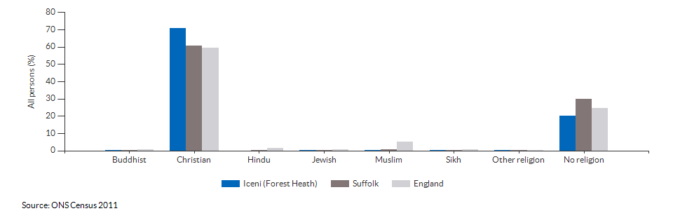 Religion in Iceni (Forest Heath) for 2011