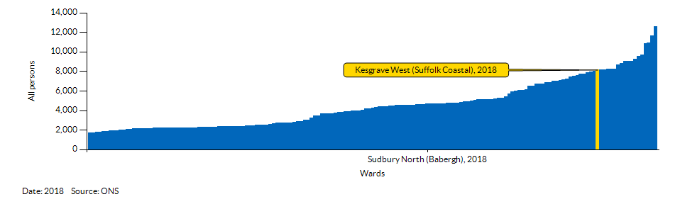 How Kesgrave West (Suffolk Coastal) compares to other wards in the Local Authority