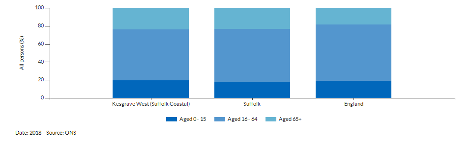 Broad age group estimates for Kesgrave West (Suffolk Coastal) for 2018