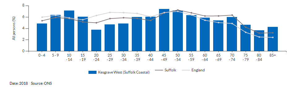 5-year age group population estimates for Kesgrave West (Suffolk Coastal) for 2018