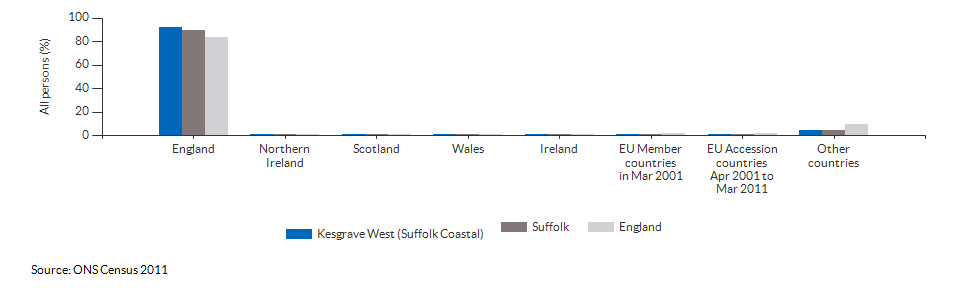Country of birth for Kesgrave West (Suffolk Coastal) for 2011