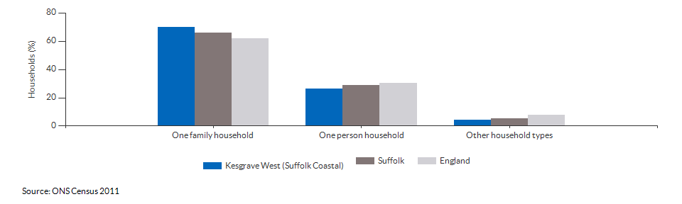Household composition in Kesgrave West (Suffolk Coastal) for 2011