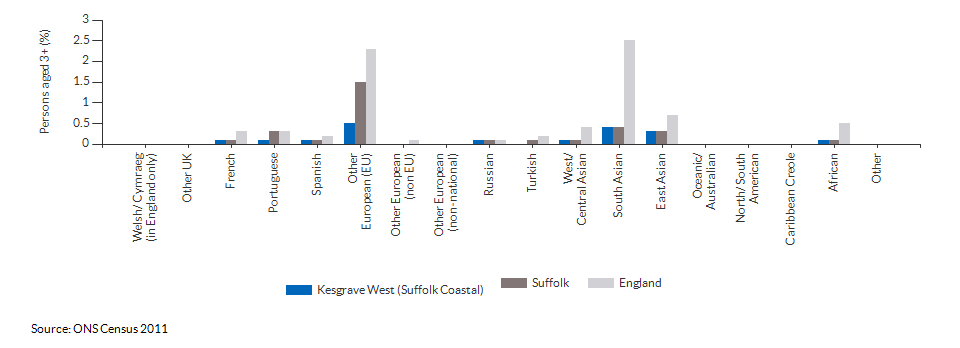 Country of birth in Kesgrave West (Suffolk Coastal) for 2011