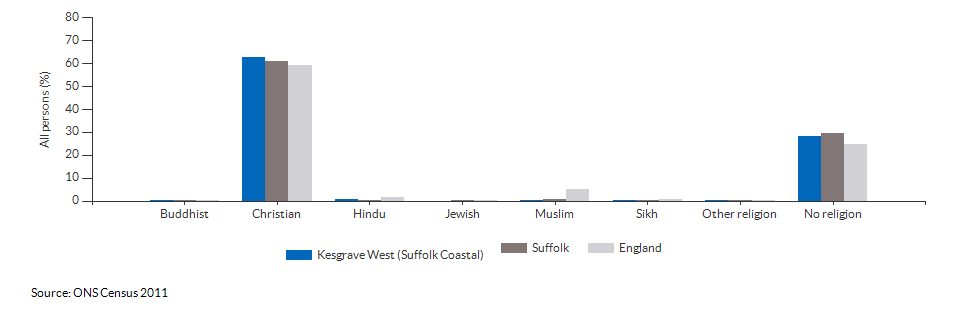 Religion in Kesgrave West (Suffolk Coastal) for 2011
