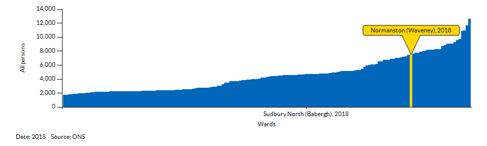 How Normanston (Waveney) compares to other wards in the Local Authority