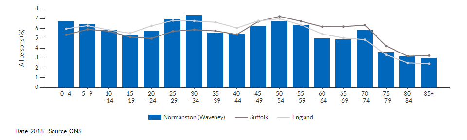 5-year age group population estimates for Normanston (Waveney) for 2018