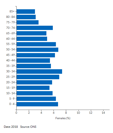 5-year age group female population estimates for Normanston (Waveney) for 2018