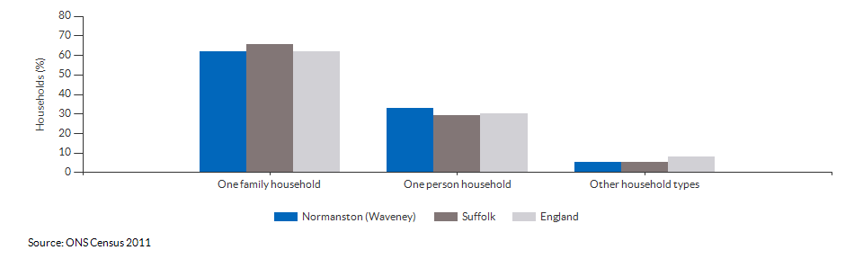 Household composition in Normanston (Waveney) for 2011